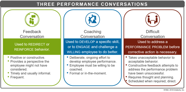 Entelechy_Three_Performance_Conversations